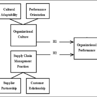 (PDF) Factors Affecting the Organizational Performance of