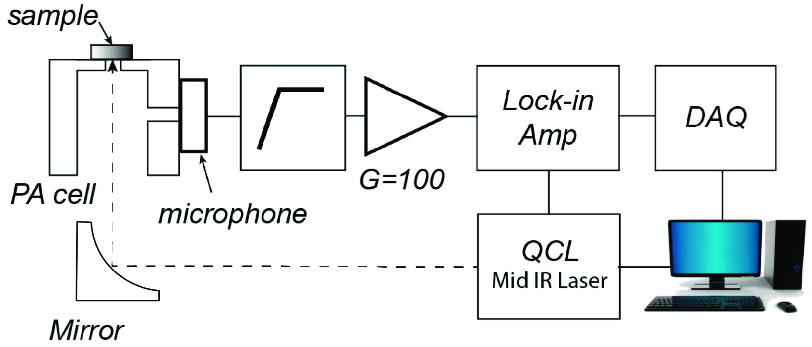 Block diagram of the apparatus for the photoacoustic