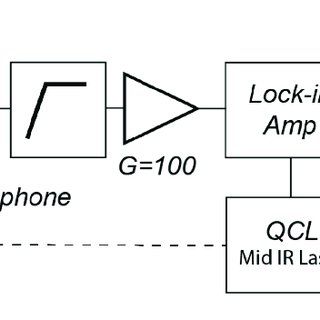 (PDF) Synergetic Resonance Matching of a Microphone and a