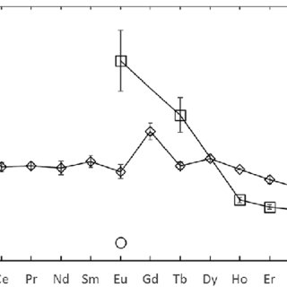 Stopped-flow kinetics for arsenazo III and europium at 25