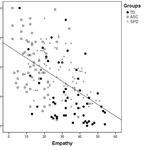 (PDF) Sensory reactivity, empathizing, and systemizing in