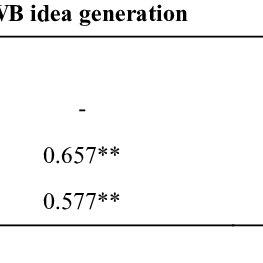 (PDF) The Effect of Leader-Member Exchange on Innovative