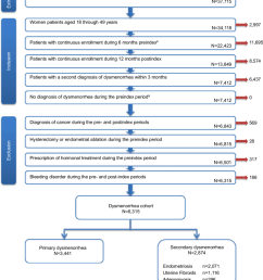 flow chart of selection process for patients with dysmenorrhea abbreviations jmdc japan medical [ 850 x 1160 Pixel ]