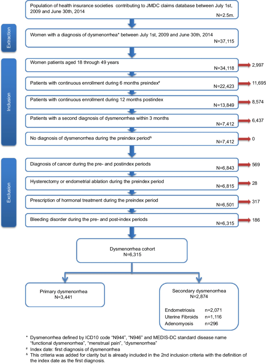 hight resolution of flow chart of selection process for patients with dysmenorrhea abbreviations jmdc japan medical