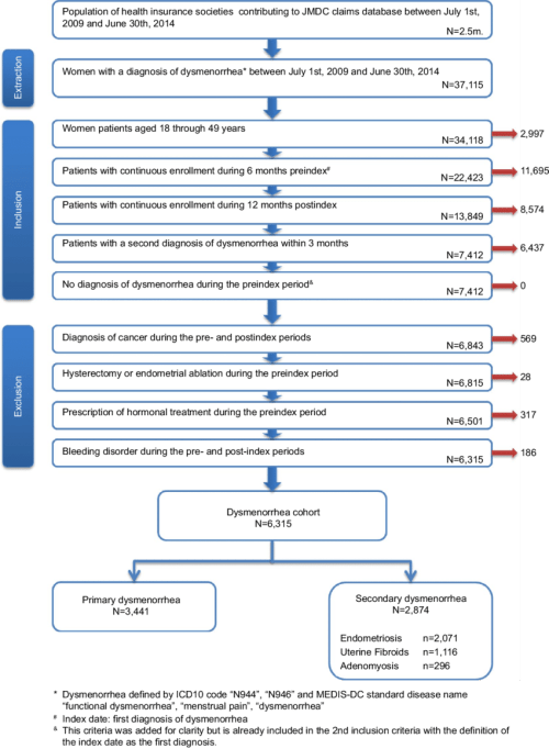 small resolution of flow chart of selection process for patients with dysmenorrhea abbreviations jmdc japan medical