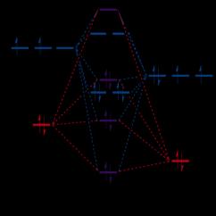 Molecular Orbital Energy Diagram For Co Wiring Gas Furnace Level Of C O 12 Figure 7