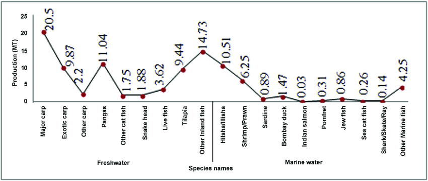 Species-wise annual fish production in inland and marine