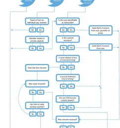 decision flow chart for publication of twitter communications  [ 850 x 1241 Pixel ]