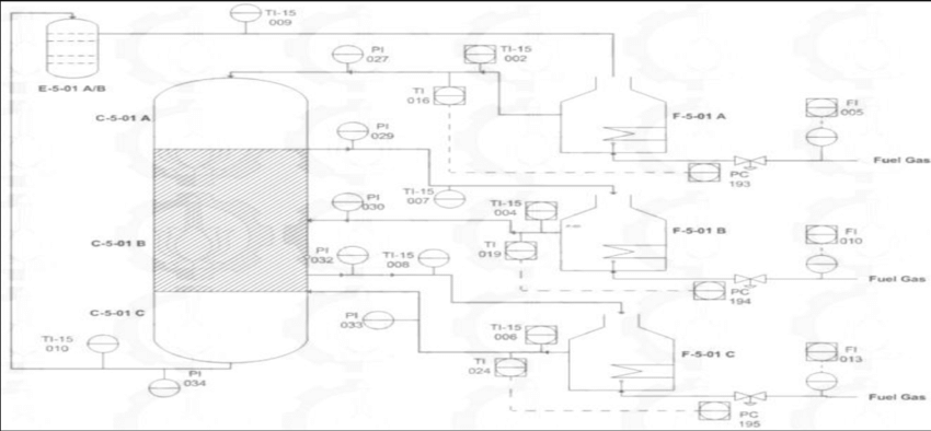 Flow Diagram Plat forming Unit The data acquired in this