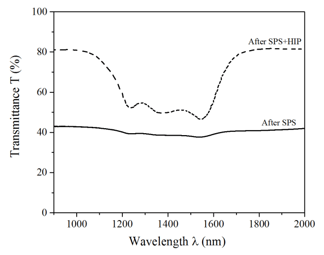 Transmission spectrum of a 2 mm thick Co 2+ :MgAl 2 O 4 of
