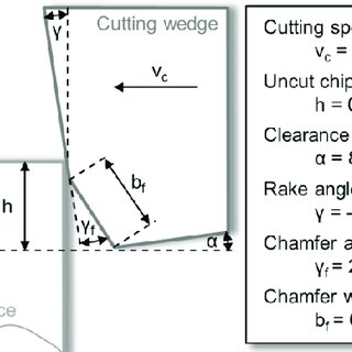 (PDF) Material Testing and Chip Formation Simulation for