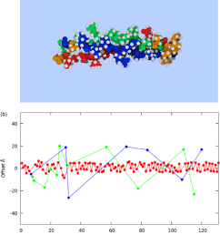 a all atom model of thp type 1 alpha 1 collagen fragment b cumulative vector sums bb red color bs green and ss blue bs and ss enhanced fivefold  [ 850 x 965 Pixel ]