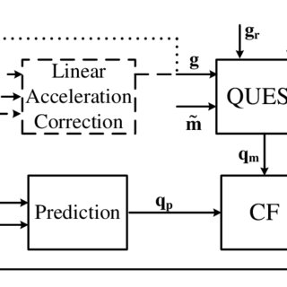 (PDF) Survey of Motion Tracking Methods Based on Inertial