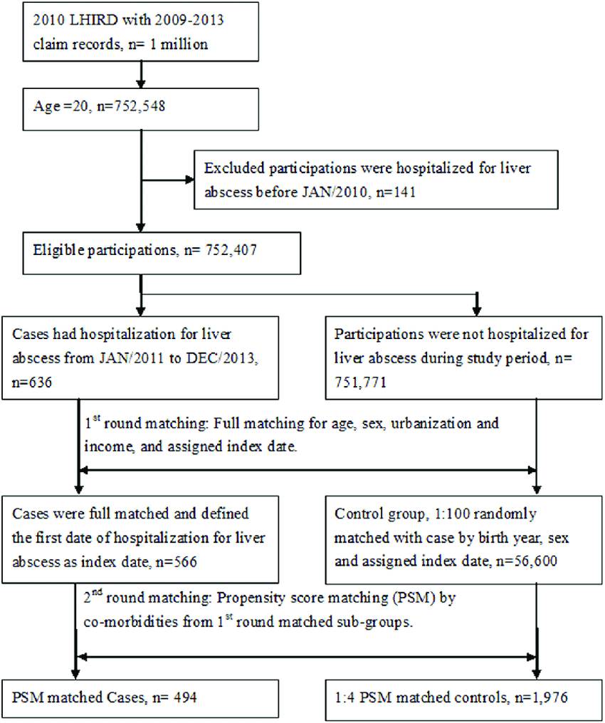 hight resolution of flow chart for pyogenic liver abscess pla patient selection https