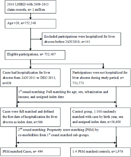 small resolution of flow chart for pyogenic liver abscess pla patient selection https