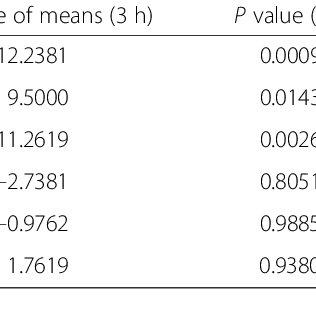 (PDF) Gastrointestinal tolerance of low FODMAP oral