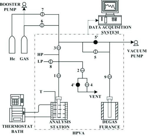 HPVAII-200 system. HP, high pressure transducer; LP, 1000