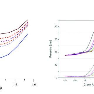 (PDF) Study on Auto-Ignition Characteristics of Gasoline