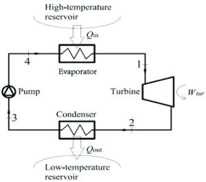 Schematic diagram of the anic Rankine cycle | Download Scientific Diagram