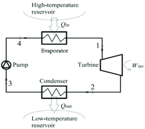 Schematic diagram of the anic Rankine cycle | Download