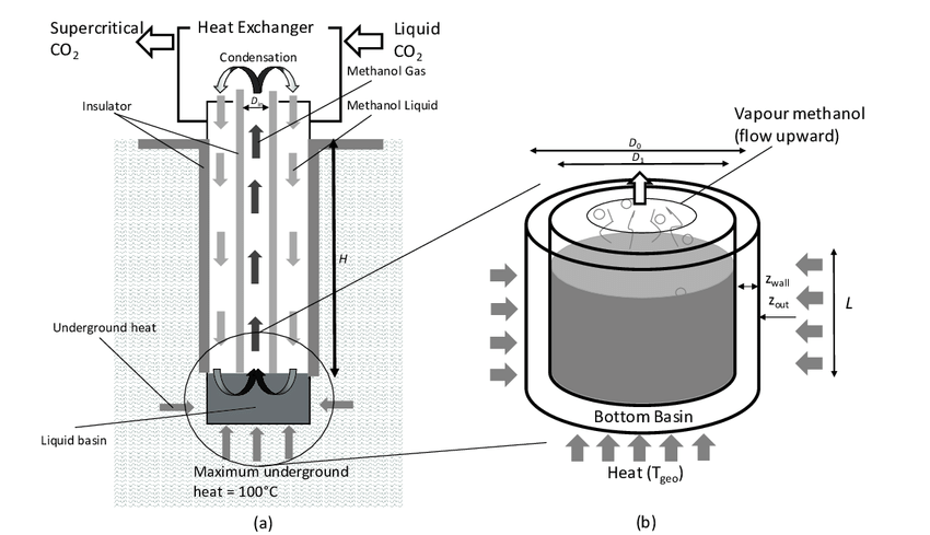 Schematic diagram of (a) low-temperature geothermal heat