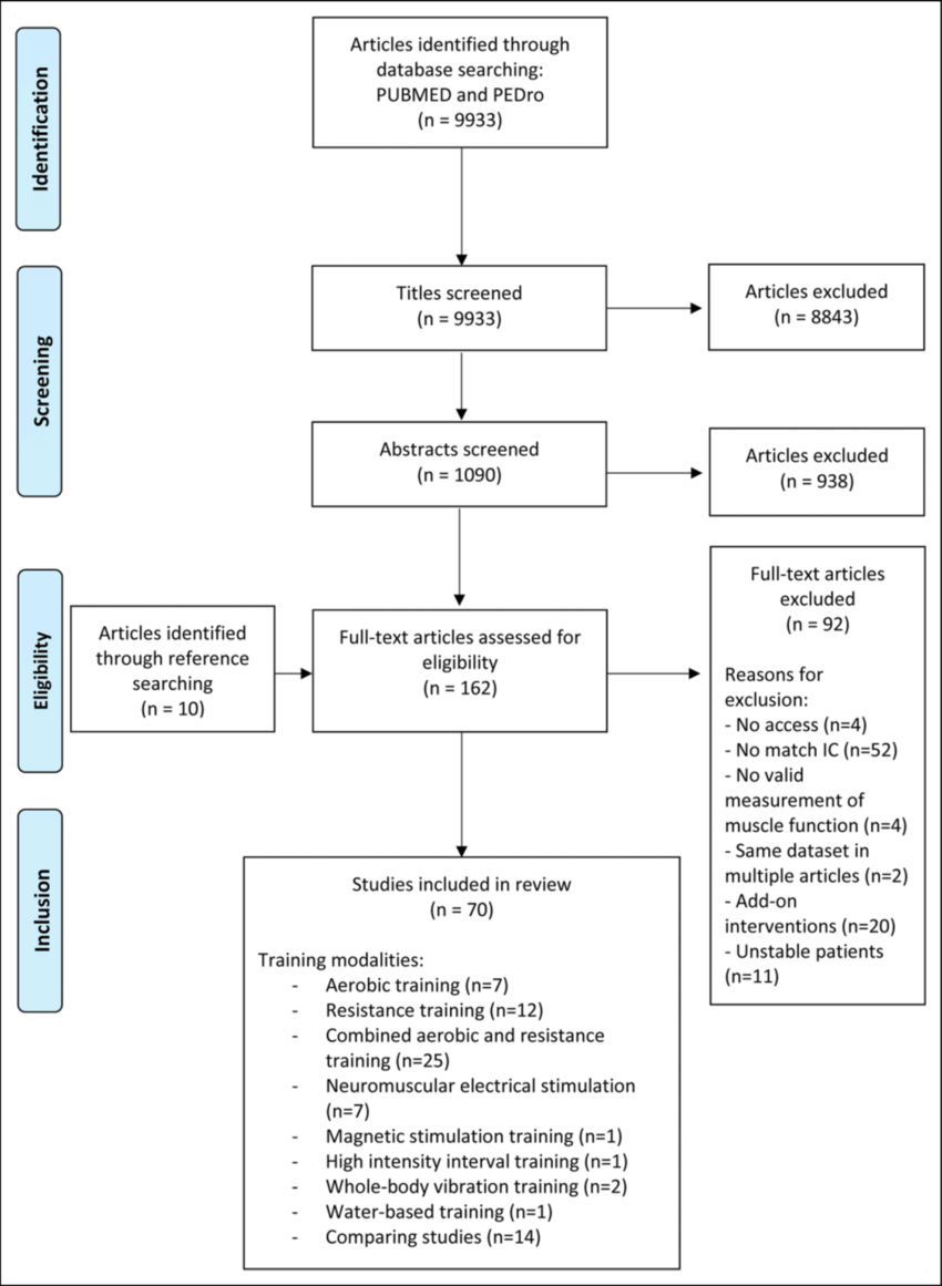 Study Flowchart From Identification Of Articles To Final Inclusion (Based  On The Prisma Flowchart Template