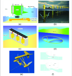 common concepts of tidal energy conversion and turbine alternatives download scientific diagram [ 850 x 929 Pixel ]
