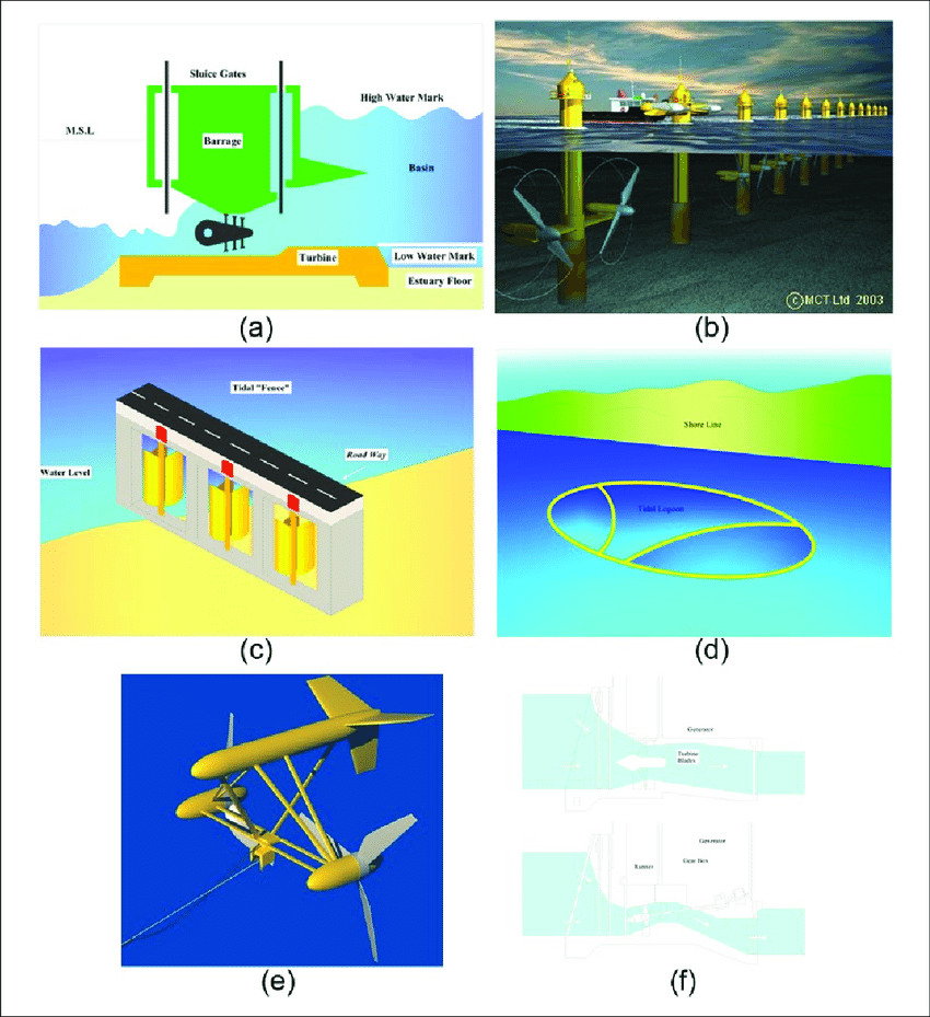 hight resolution of common concepts of tidal energy conversion and turbine alternatives download scientific diagram