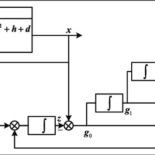(PDF) Generalized proportional integral observer–based