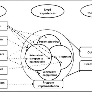 (PDF) SOCIETAL PERSPECTIVE ON COST DRIVERS FOR HEALTH
