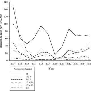 One-sided CUSUM chart for annual incidence rates