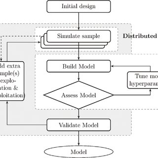 (PDF) Surrogate Modelling with Sequential Design for