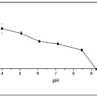 H NMR spectra of mPEG 20000 (A), mPEG–SS–OH (B) and mPEG