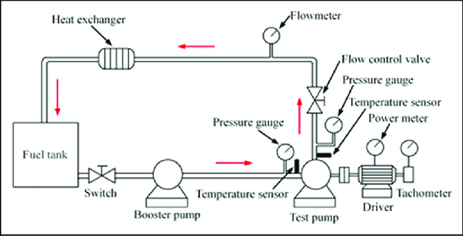 Schematic diagram of aero-engine fuel centrifugal pump