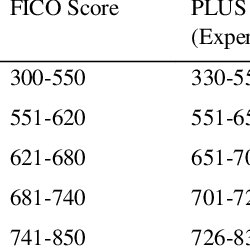 (PDF) Suggested Credit Score of Municipalities as a Tool