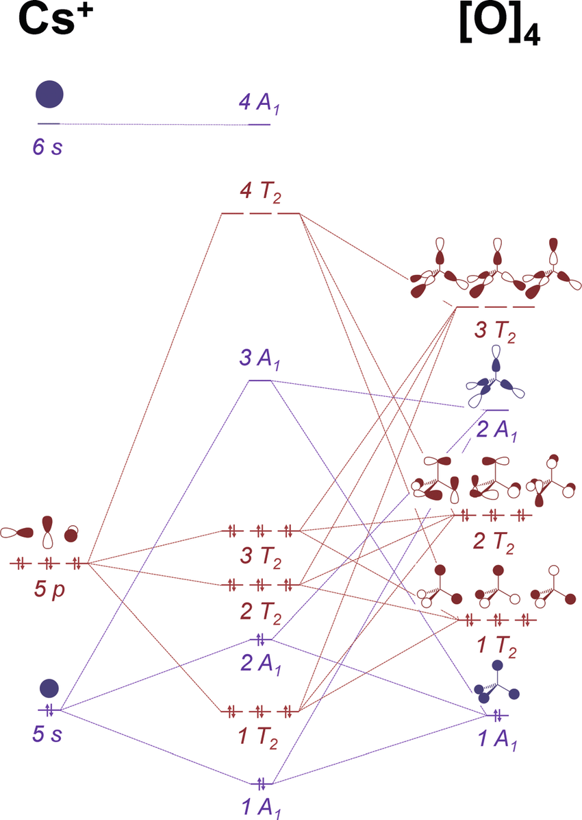 medium resolution of mo diagram of t d cso 4 as interaction between a cs ion and an o 4 fragment the interactions within a 1 symmetry are in purple