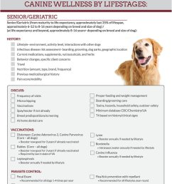 example of modified checklist for senior dogs for virginia maryland college of veterinary medicine [ 850 x 1050 Pixel ]