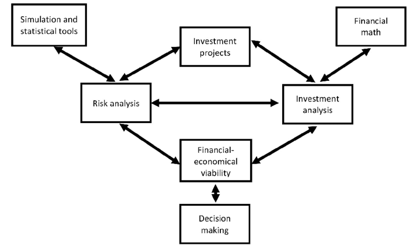 Concept map of the course of Economic Engineering