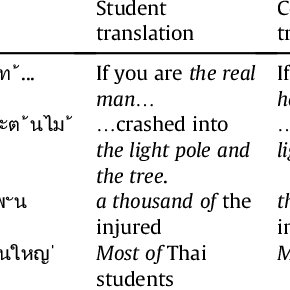 (PDF) Errors in translation made by English major students