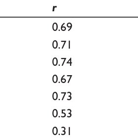 Rotated principal component factor analysis of COPE items