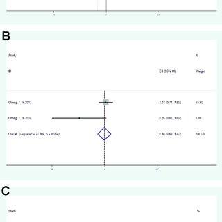 (PDF) Meta-analysis of the correlation between vitamin D