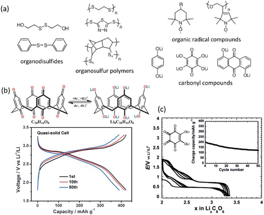 (a) Selected samples of organic electrode materials for