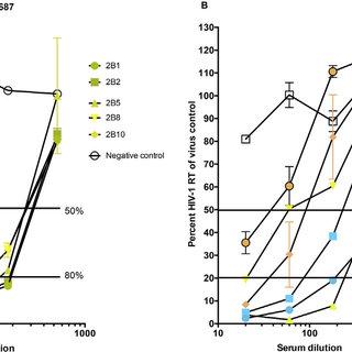 Antibody titers. A.Serum IgG ELISA titers against HIV-1