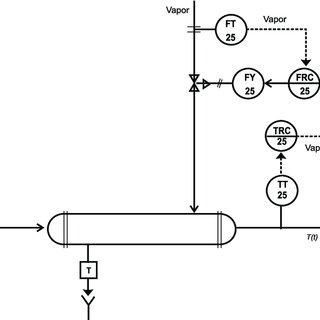 Esquema de Control en cascada para un intercambiador