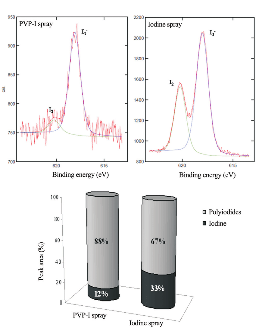hight resolution of comparison of xps analysis between a pvp i spray and b iodine