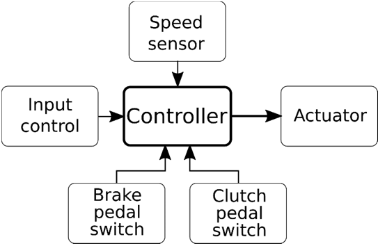 Block diagram of the basic parts of cruise control