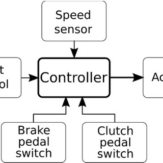 (PDF) Maintaining Vehicle Speed Using a Mechanical Cruise