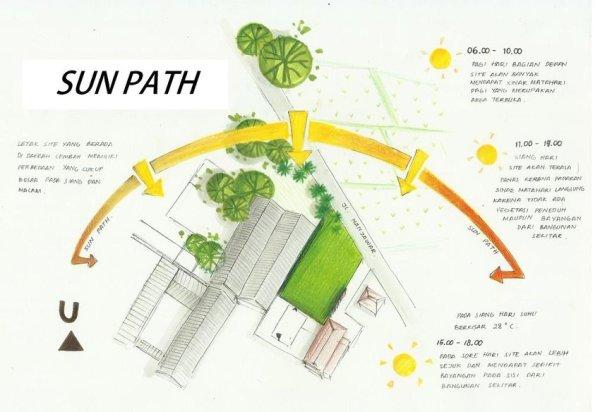 25+ Landscape Architecture Sun Path Diagram Pictures and