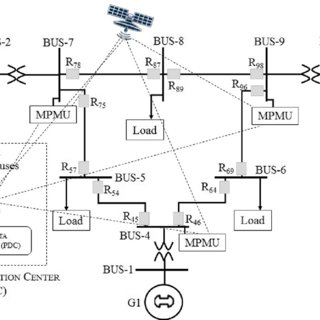 (PDF) An adaptive supervised wide-area backup protection
