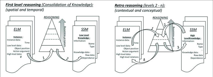Episodic-Like Memory ELM, Synthetic Semantic Memory SSM